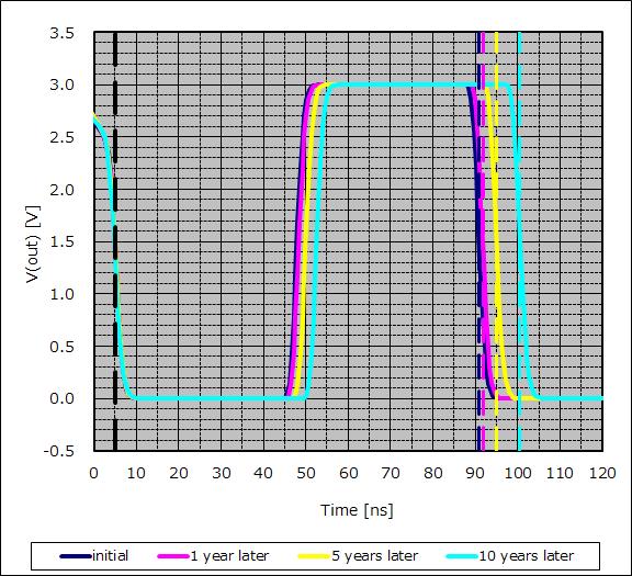 Degradation of Ring Oscillator's waveform